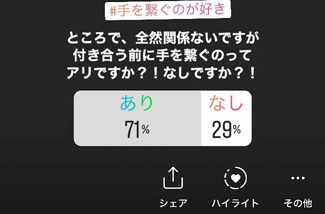 Instagram手を繋ぐのはアリかなしか投票結果。手を繋ぐのがあり71%なしが29%