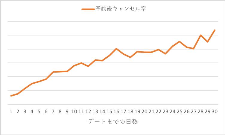 データ分析結果、予約からデートまでの期間が長ければ長いほどキャンセル率が高くなることが判明した