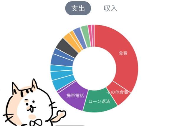家計の内訳【支出】家計簿円グラフ
