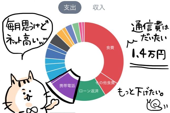 通信費 家計簿 円グラフ
