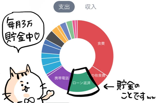 貯金 家計簿 円グラフ