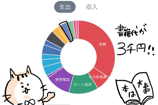書籍代  家計簿 円グラフ