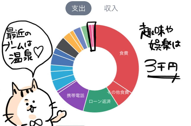 娯楽 家計簿 円グラフ