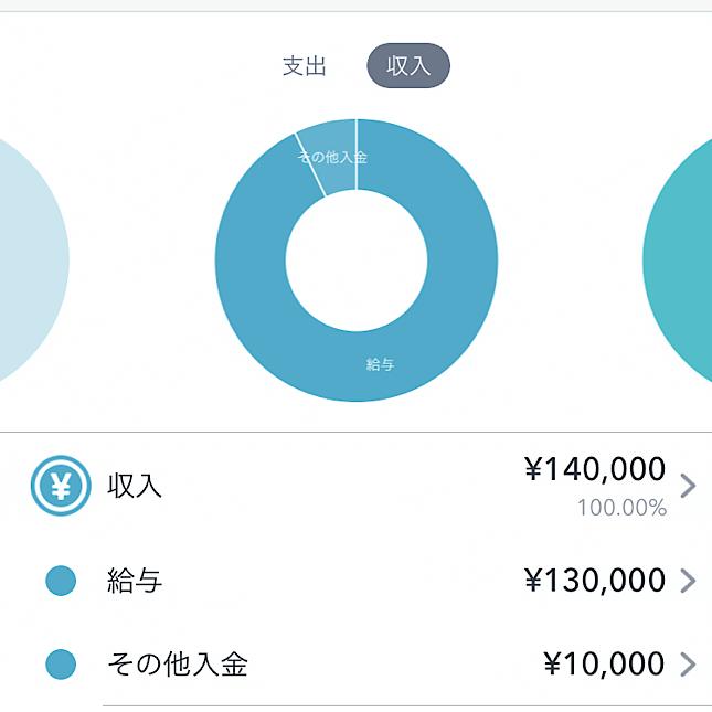 家計 収入円グラフ