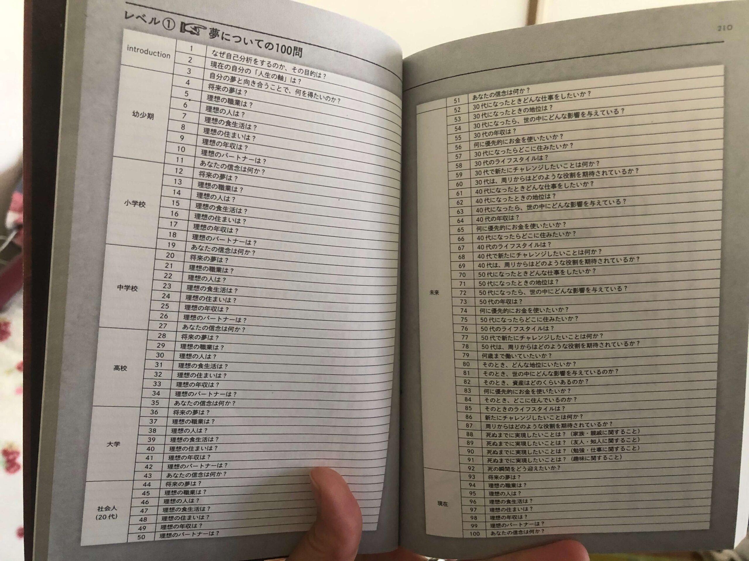 メモの魔力自己分析シート1000紋の質問
