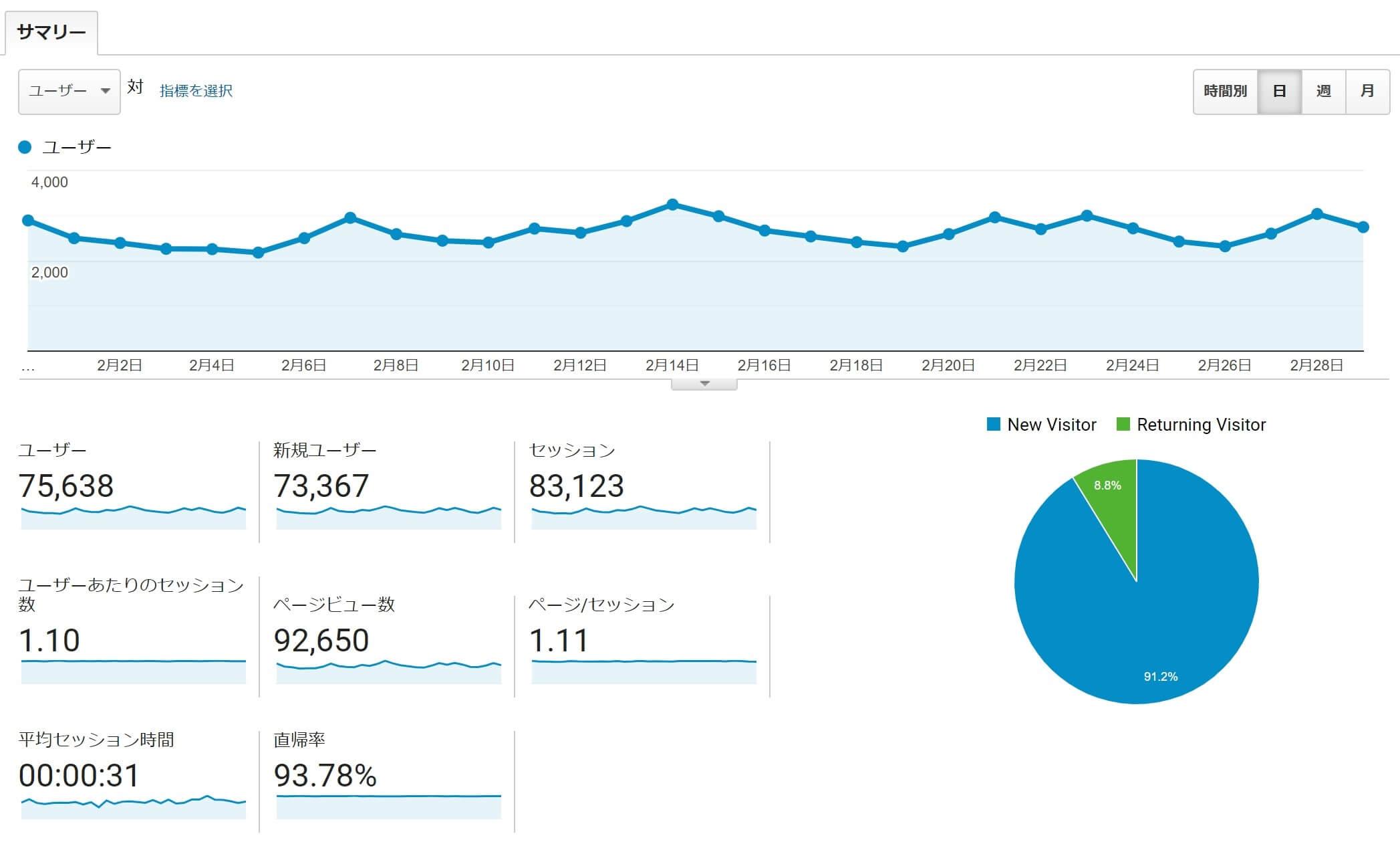 当サイトのアクセス解析データ